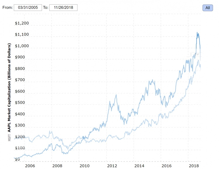 apple-vs-msft-market-cap