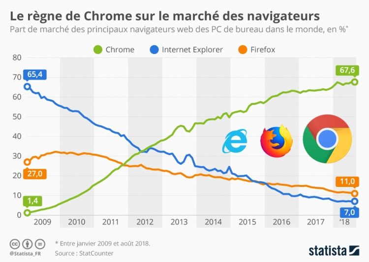 chartoftheday-15309-part-de-marche-navigateurs-web-chrome-firefox-internet-explorer-n