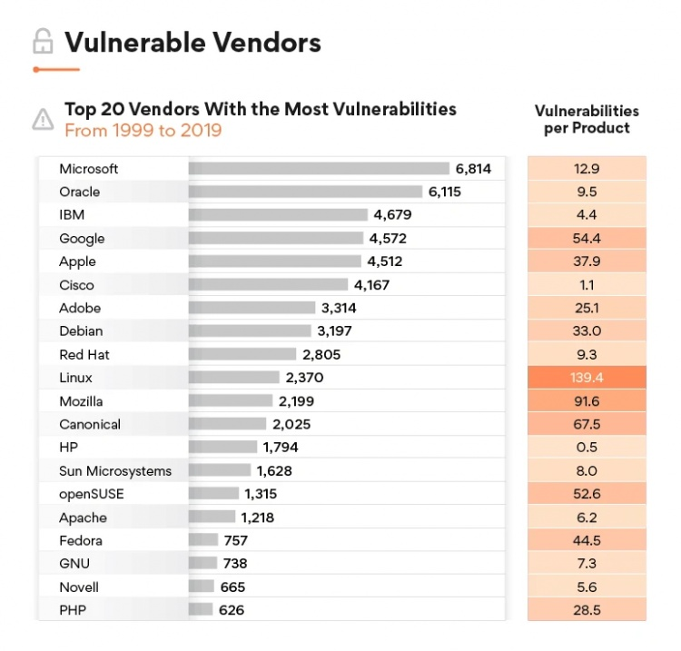 vulnerable-vendors